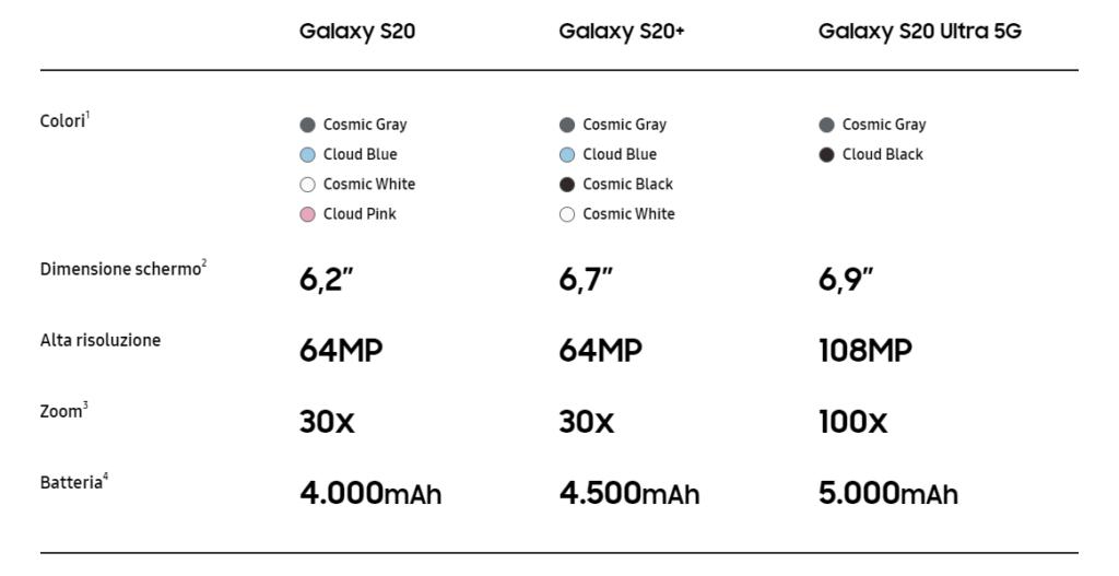 Samsung Galaxy S20 caratteristiche